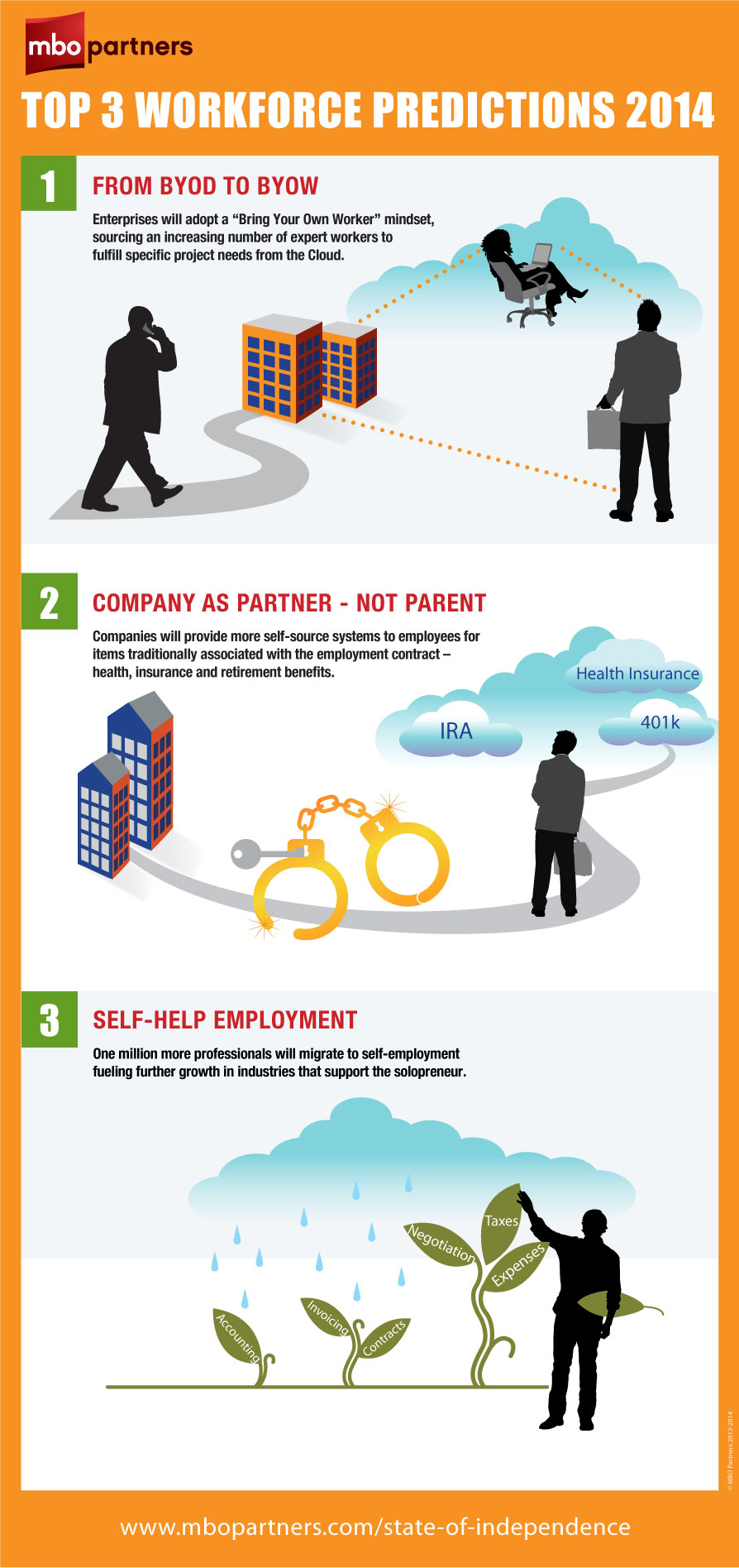 Workforce_Predictions_2014_Infographic