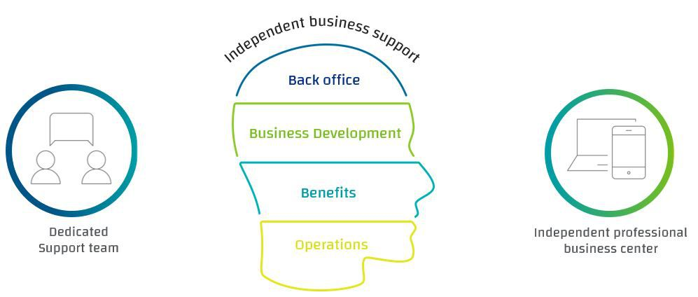 independent business support