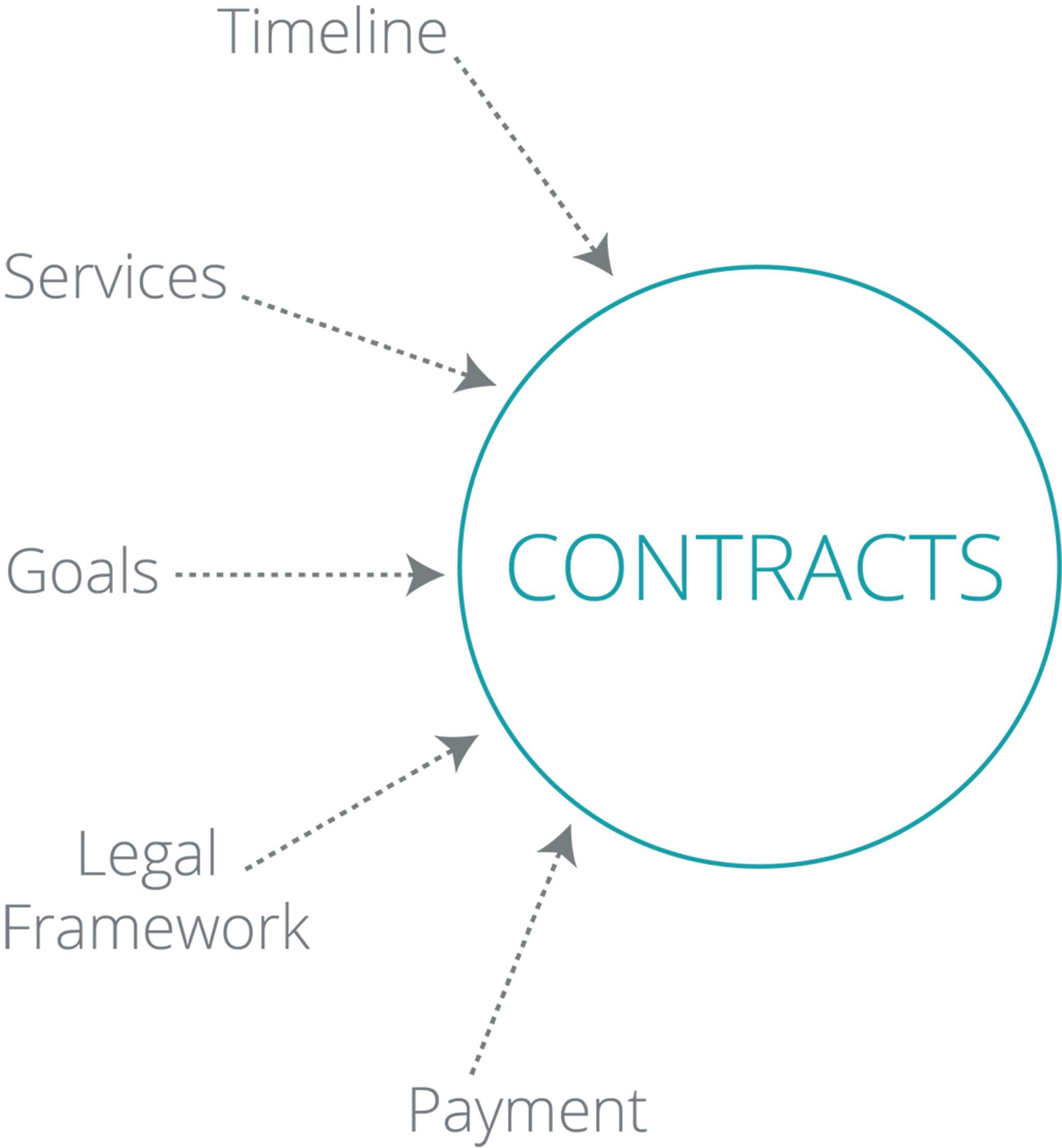 Contract Support