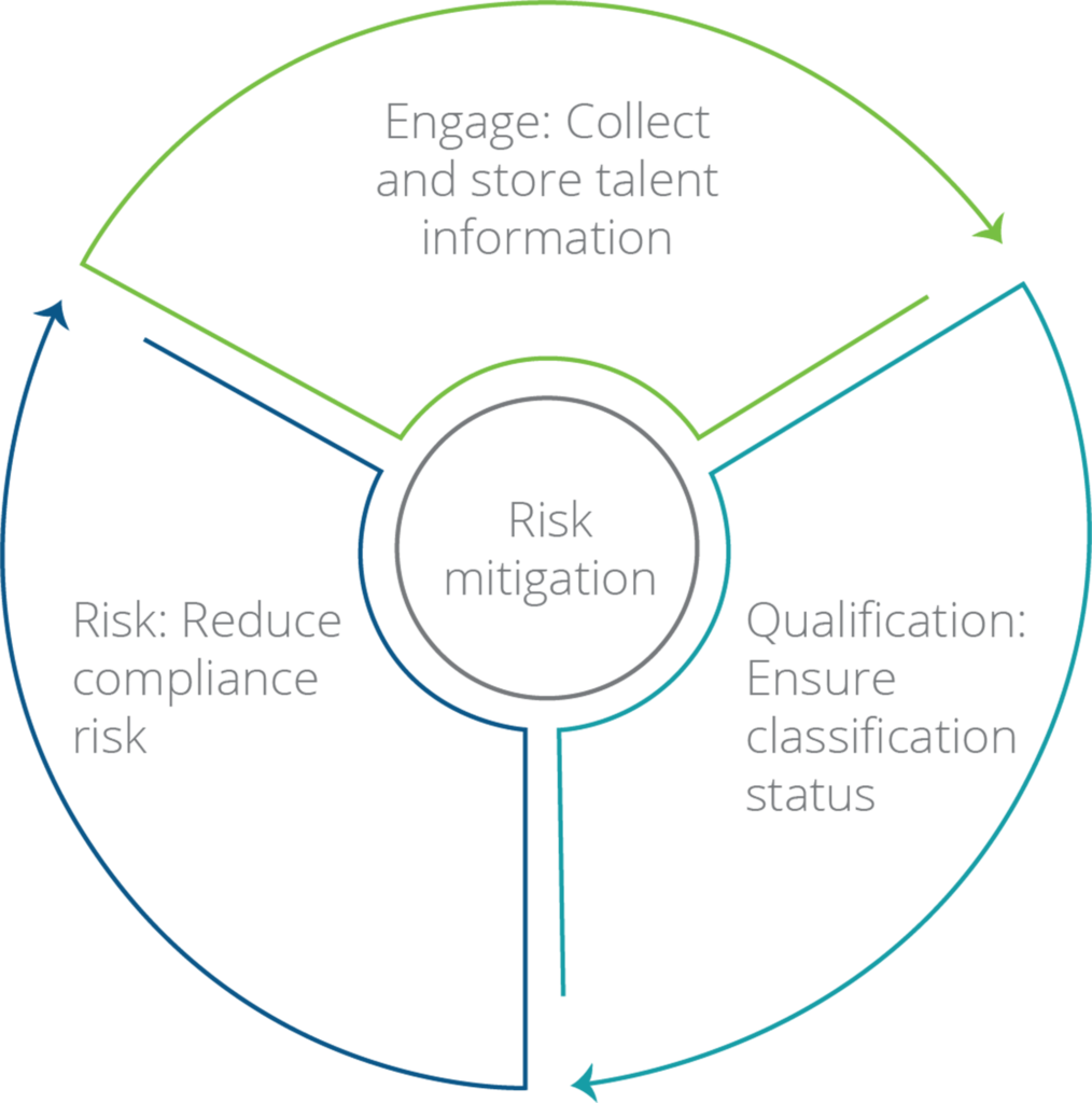 Reduce Compliance Risk