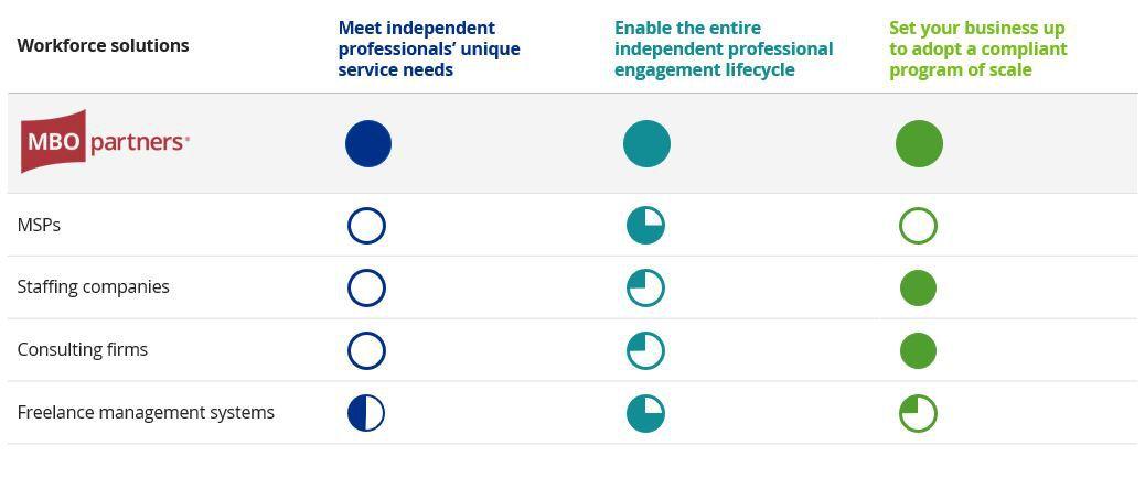 workforce solutions comparison chart