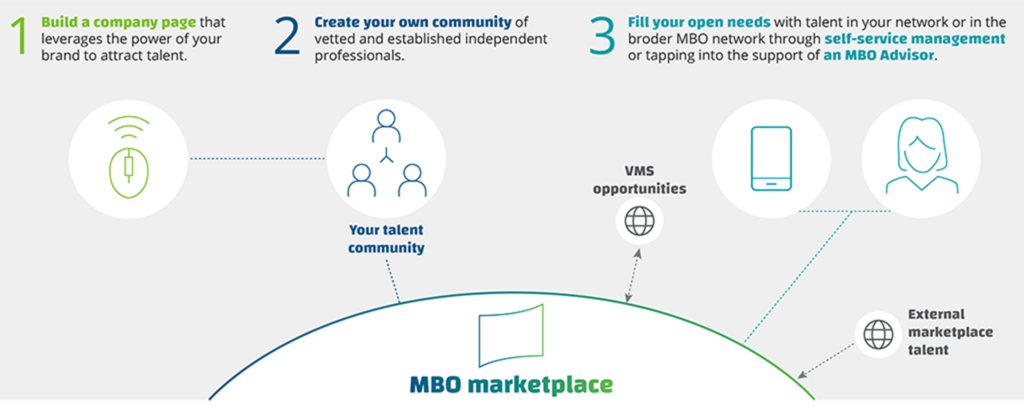 mbo marketplace solutions