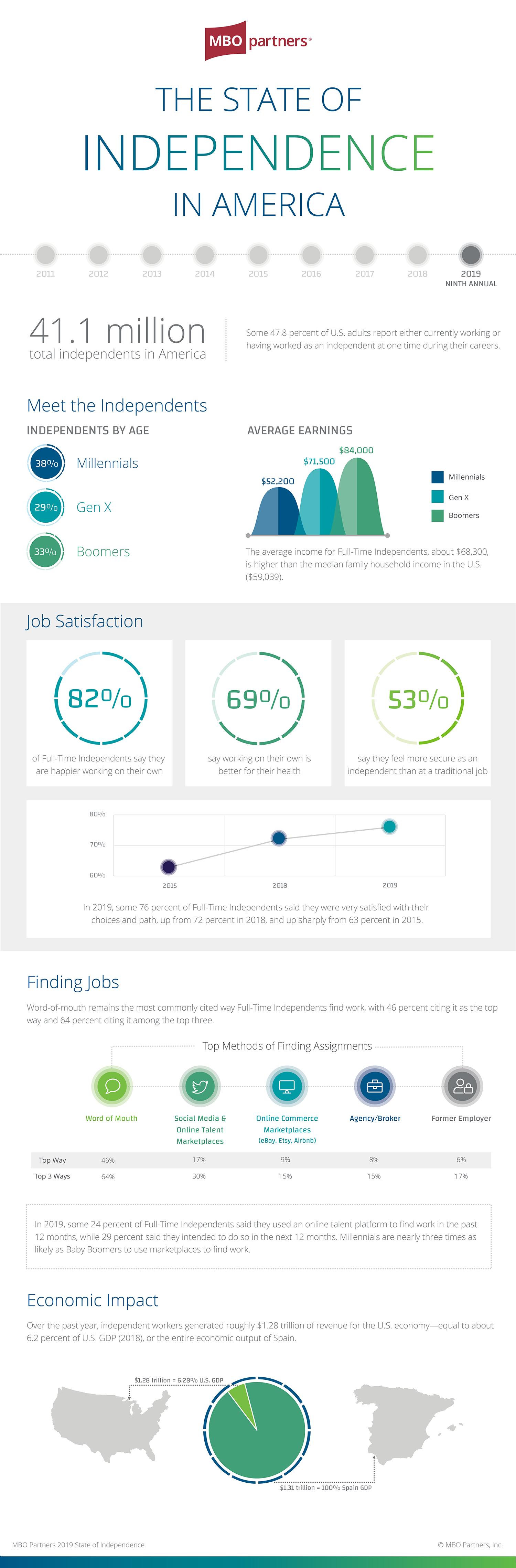 SOI2019_Infographic2