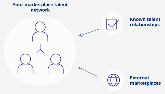 marketplace talent network