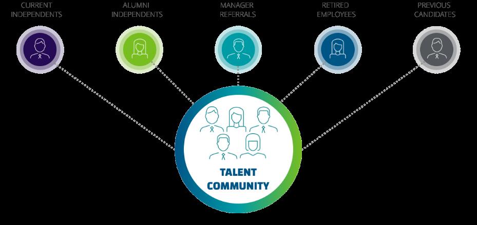 mbo's talent community