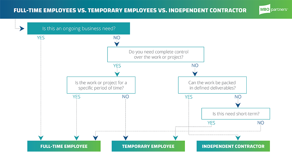 full time employee vs temp vs independent contractor