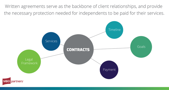 consulting contracts