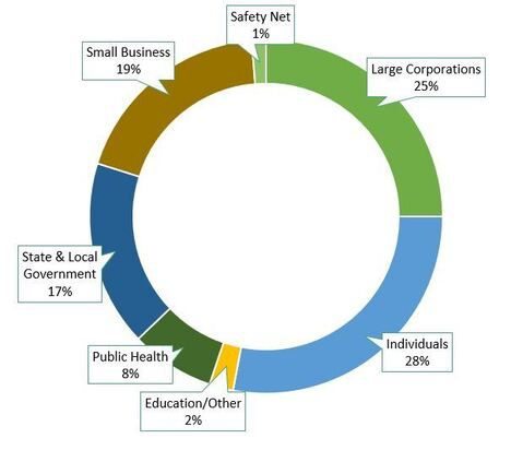 sectors of business for cares act