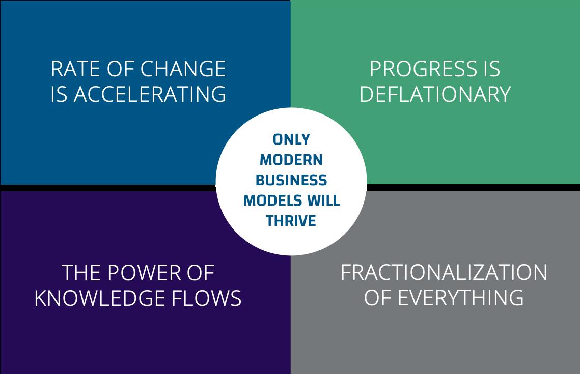 modern business model 2020