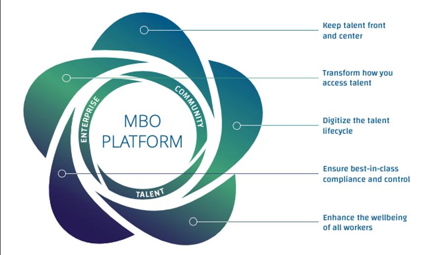 MBO Platform