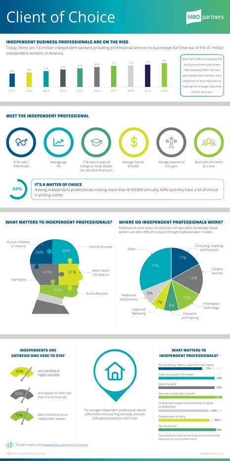 MBO Partners Client of Choice 2020 Report Infographic