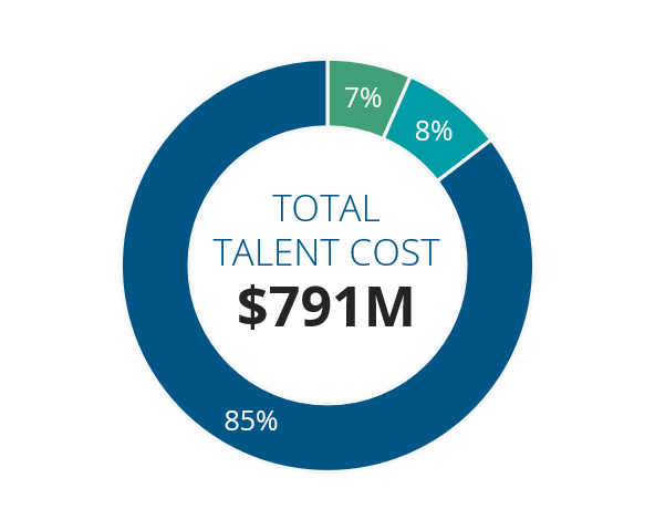 total talent cost
