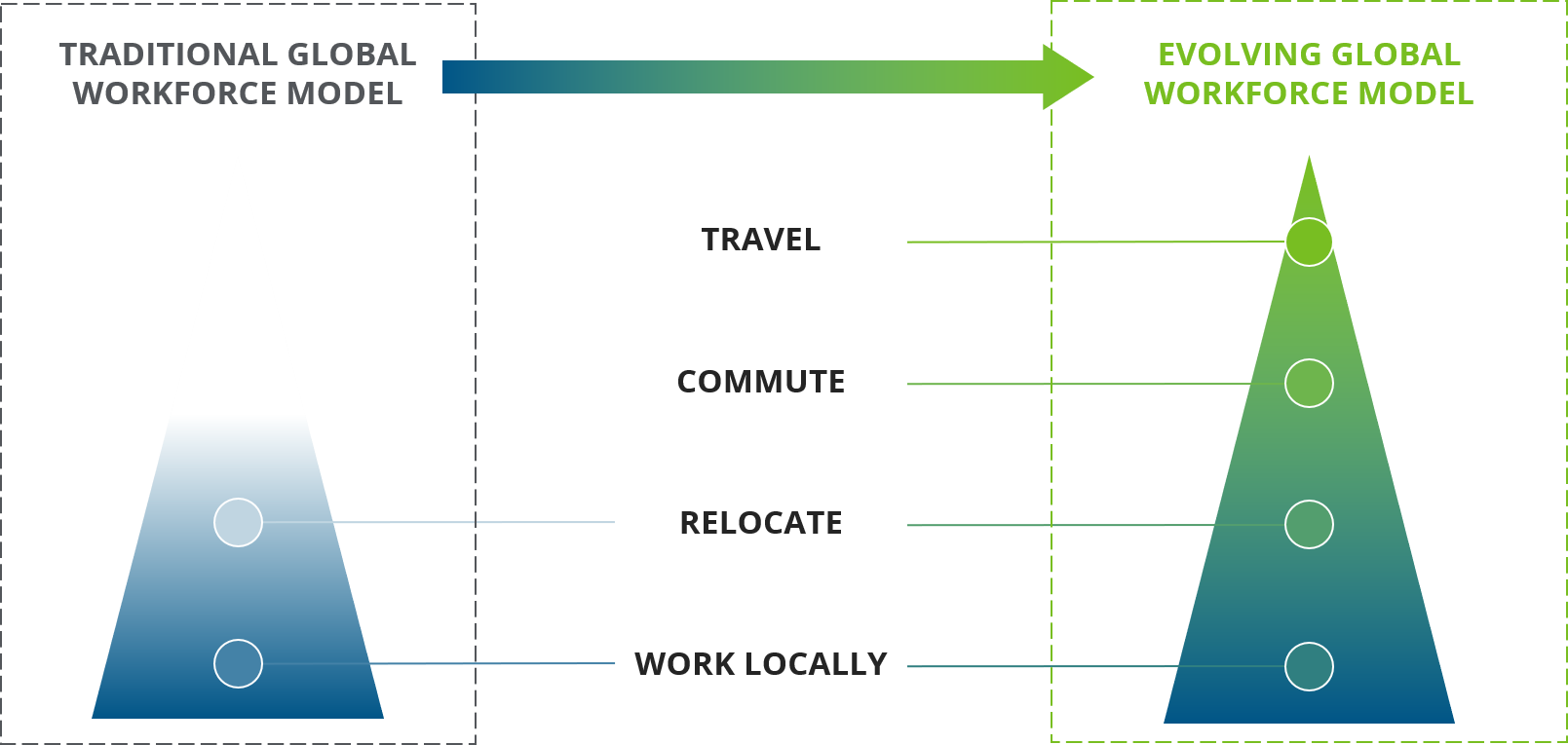 CLIENTS NEED – AND INDEPENDENT PROFESSIONALS WANT – GEOGRAPHIC FLEXIBILITY