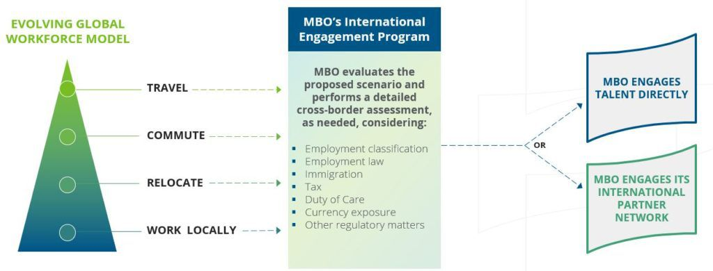 MBO International Engagement Program
